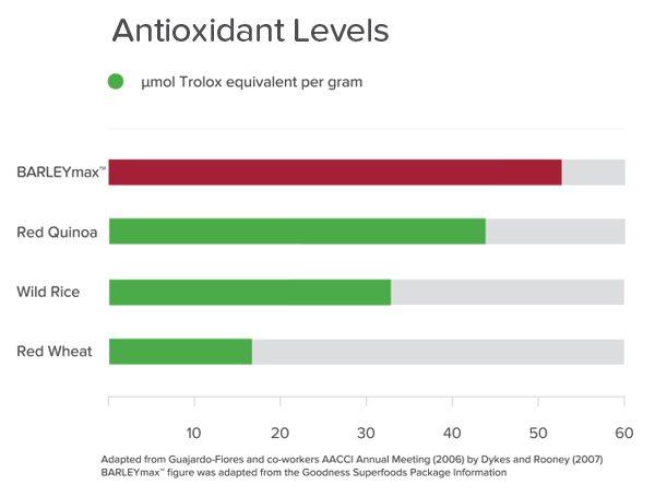 BARLEYmax™ Antioxidant Levels